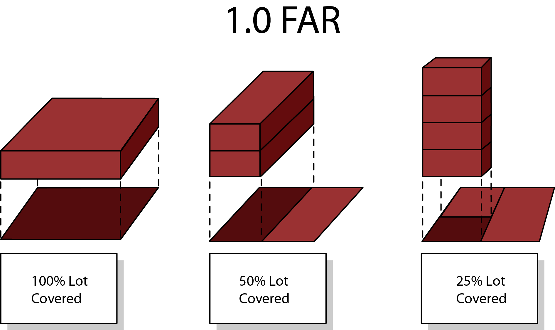 Floor Area Ratio Dc Zoning Handbook